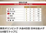 2021東京オリンピックメダル数.jpg